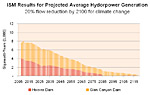 Average Hydropower